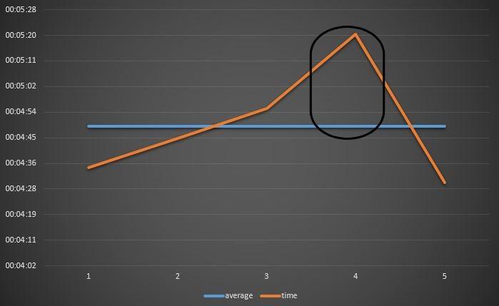 grafico wod2